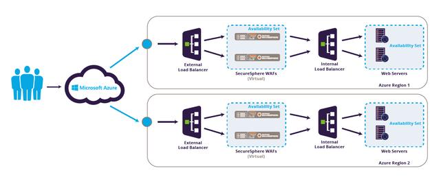 Imperva SecureSphere for Azure