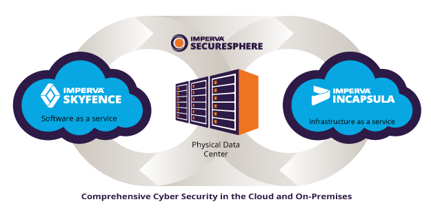 comprehensive cyber security in the cloud and on-premises