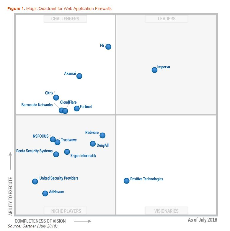Web Application Firewall Waf Magic Quadrant 2016