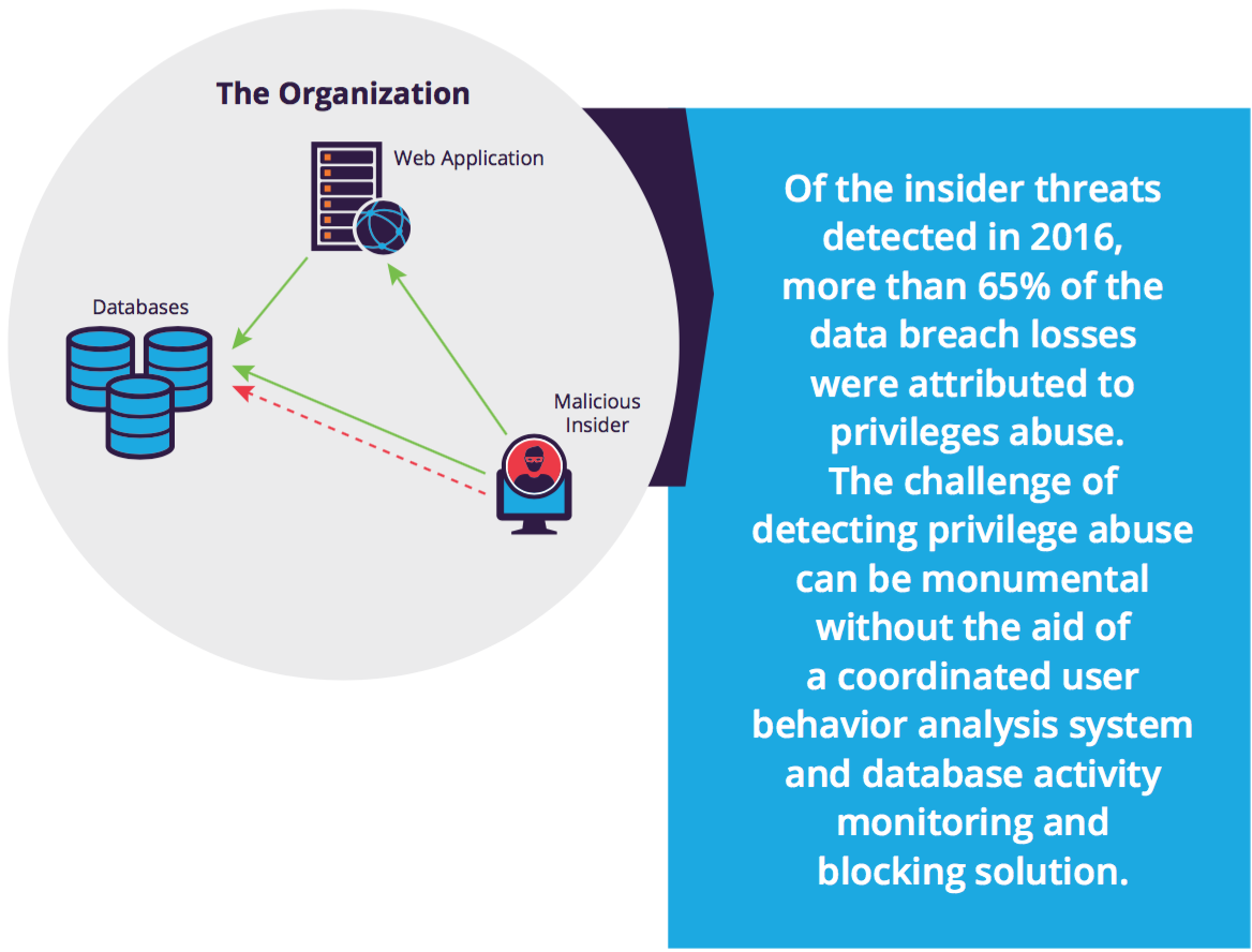 threats to organisations systems and data This includes setting up appropriate backup sites, systems, and data, as well as keeping them up-to-date and ready to take over within the recovery time you have defined relationships with vendors and partners defines who these organizations are, what kind of data you might exchange with them, and what provisions must be in your contracts to .