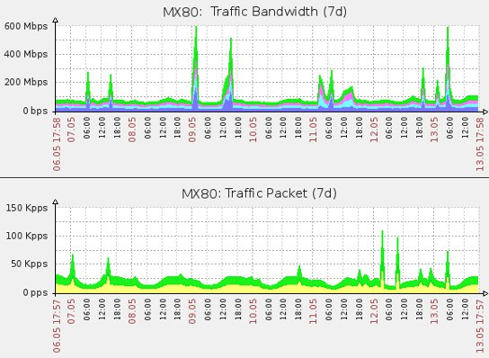 Example: Hit and Run DDoS Attack