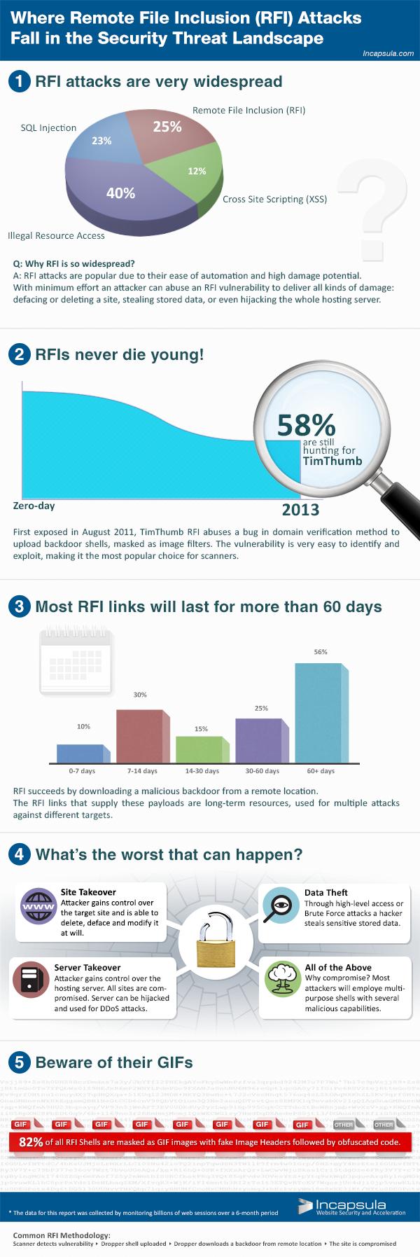 Remote File Inclusion (RFI) Attacks in Threat Landscape | Incapsula