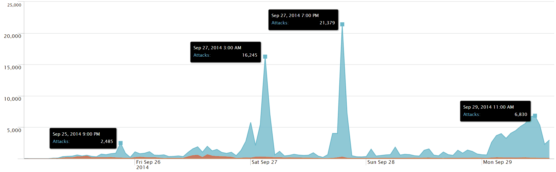 The Shellshock Aftermath - How Hackers Are 'Bashing' Servers