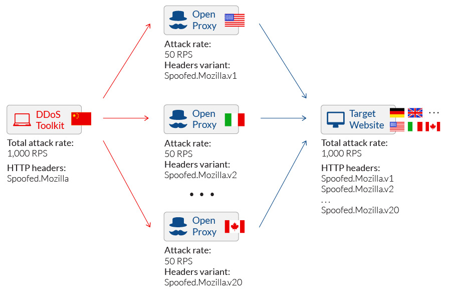 Shotgun DDoS Attacks Originating from Anonymous Proxies
