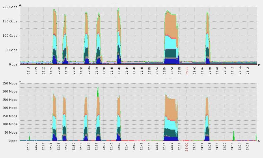 Surviving 300Mpps  Forwarding vs Throughput - The DDoS Perspective
