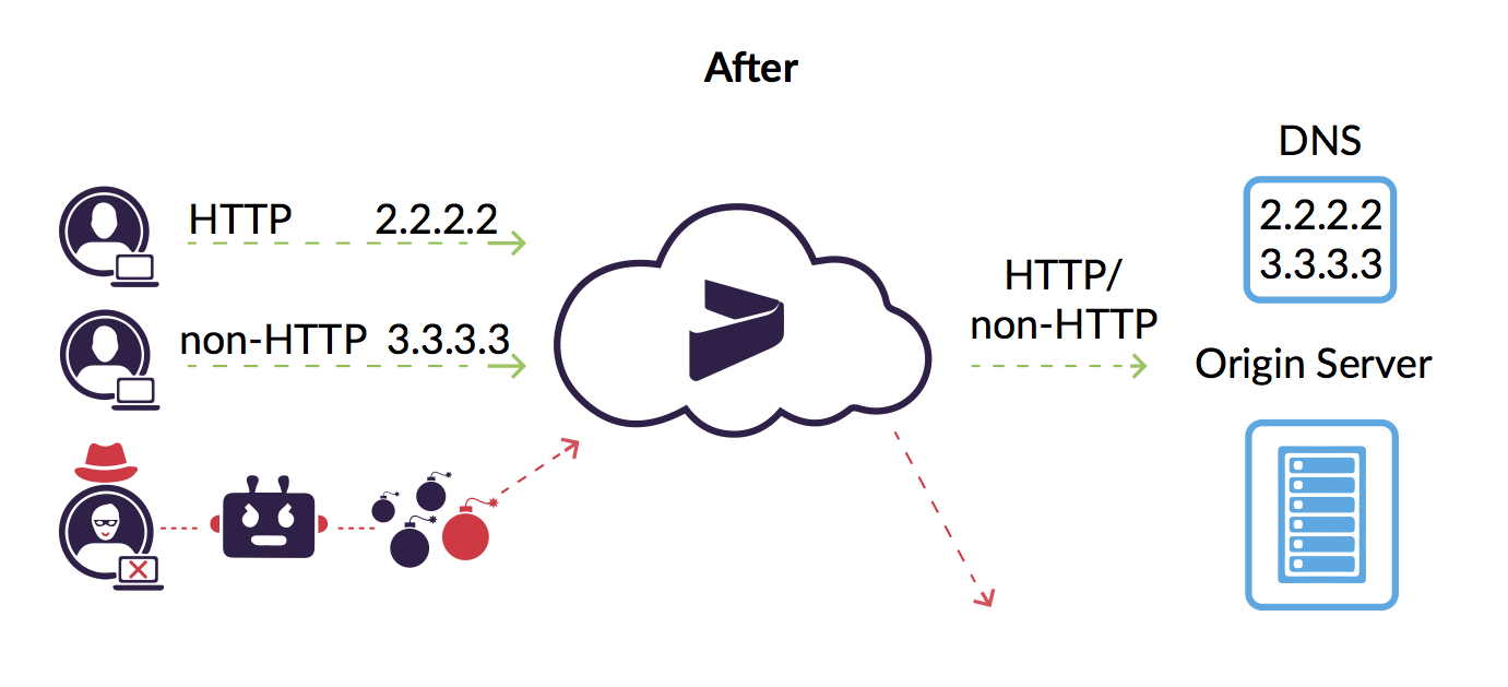 Making Your Website Invisible to Direct-to-Origin DDoS Attacks