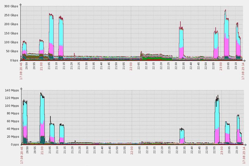 Breaking Down Mirai: An IoT DDoS Botnet Analysis