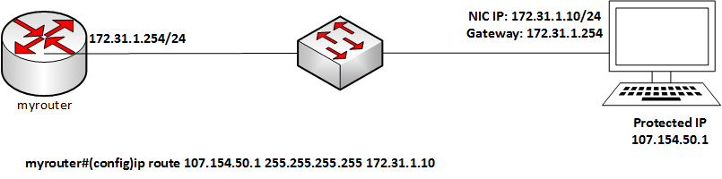 Setting up a GRE Tunnel on a Cisco Router