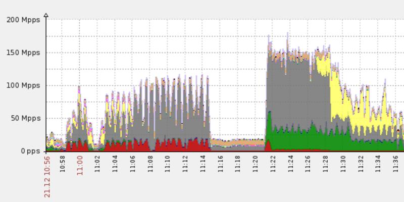 650Gbps DDoS Attack from the Leet Botnet | Imperva