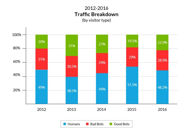 Bot Traffic Report 2016 | Imperva
