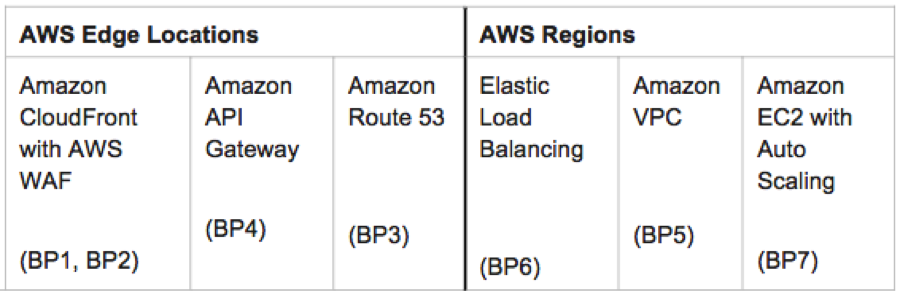 AWS DDoS Mitigation: Challenges, Best Practices and Tips