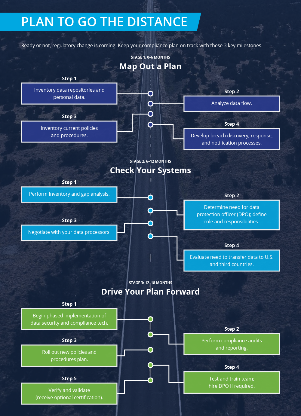 Get Going On Your Gdpr Plan Infographic Imperva