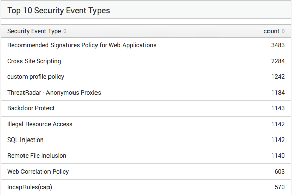 Get a Single View of WAF Events with the Imperva AppSecurity View