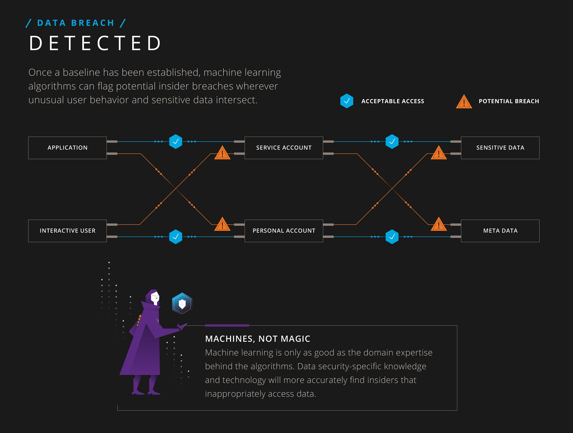 Thwart Insider Threats with Machine Learning [Infographic] | Imperva
