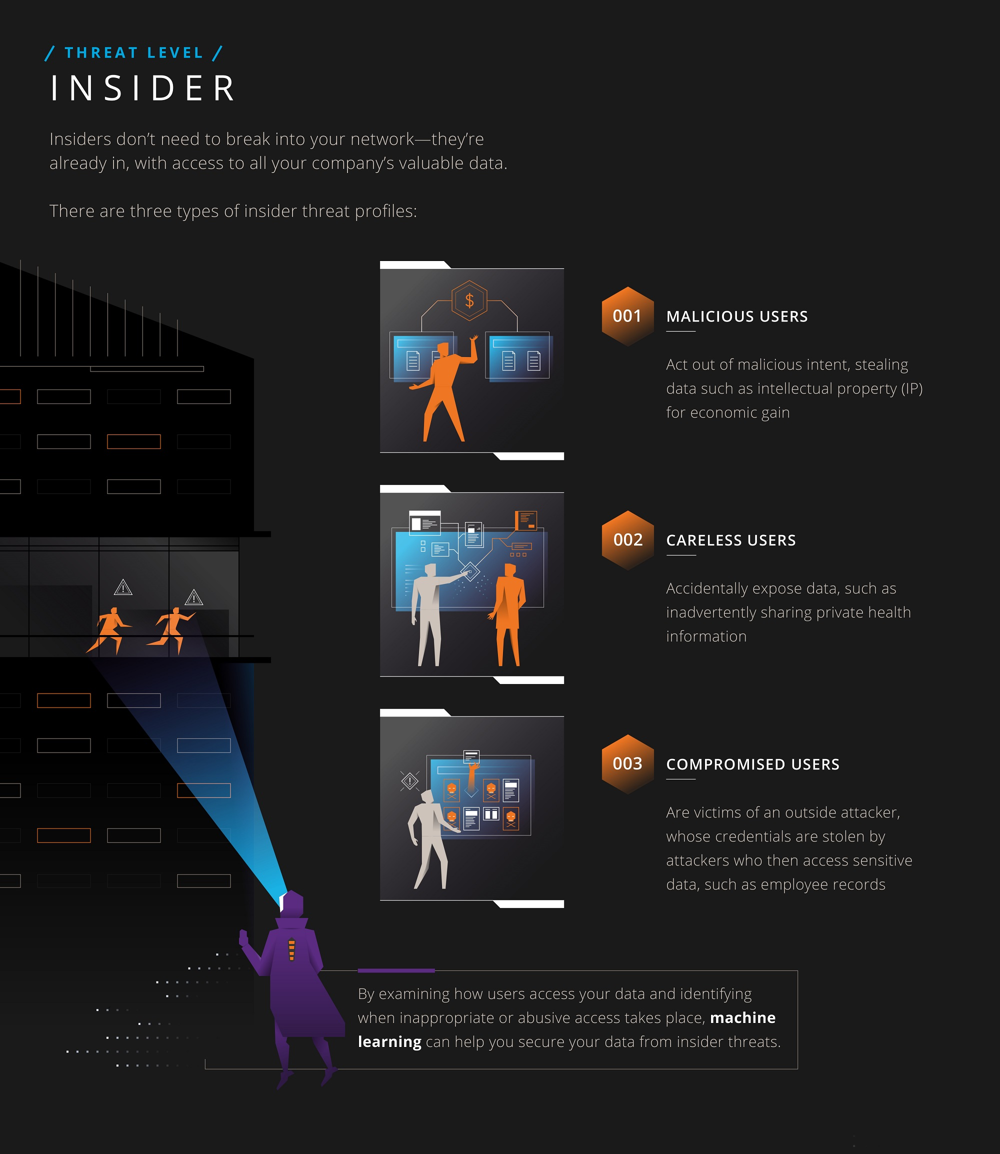 Thwart Insider Threats with Machine Learning [Infographic]   Imperva