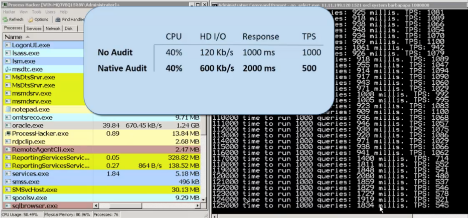 Native Auditing Tools - Performance, Cost, and Compliance