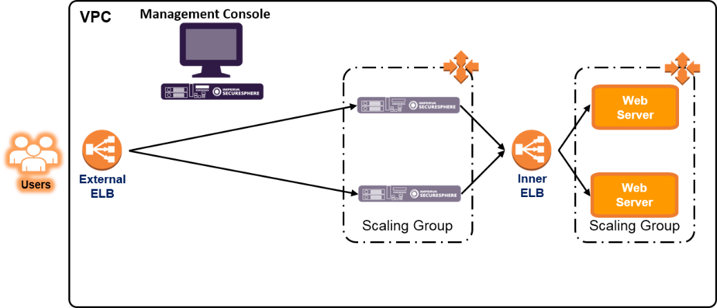 How to Secure AWS Deployments with SecureSphere WAF | Imperva