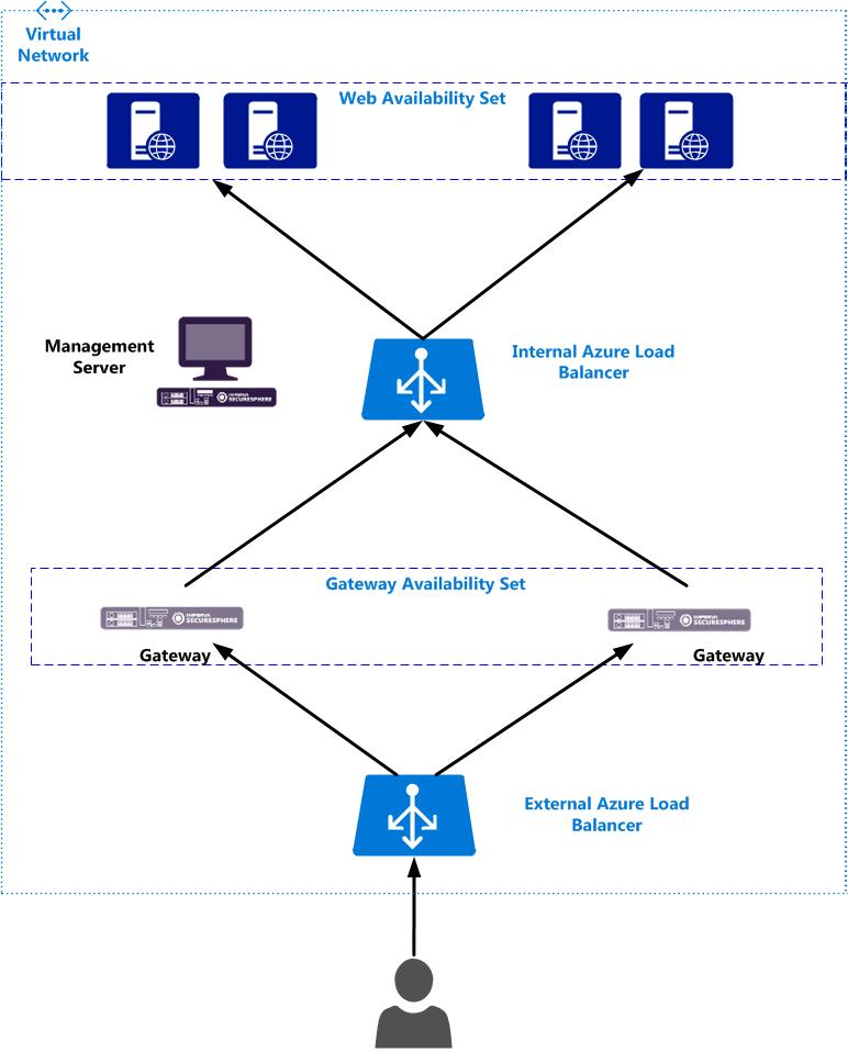 How to Deploy SecureSphere WAF on Azure | Imperva