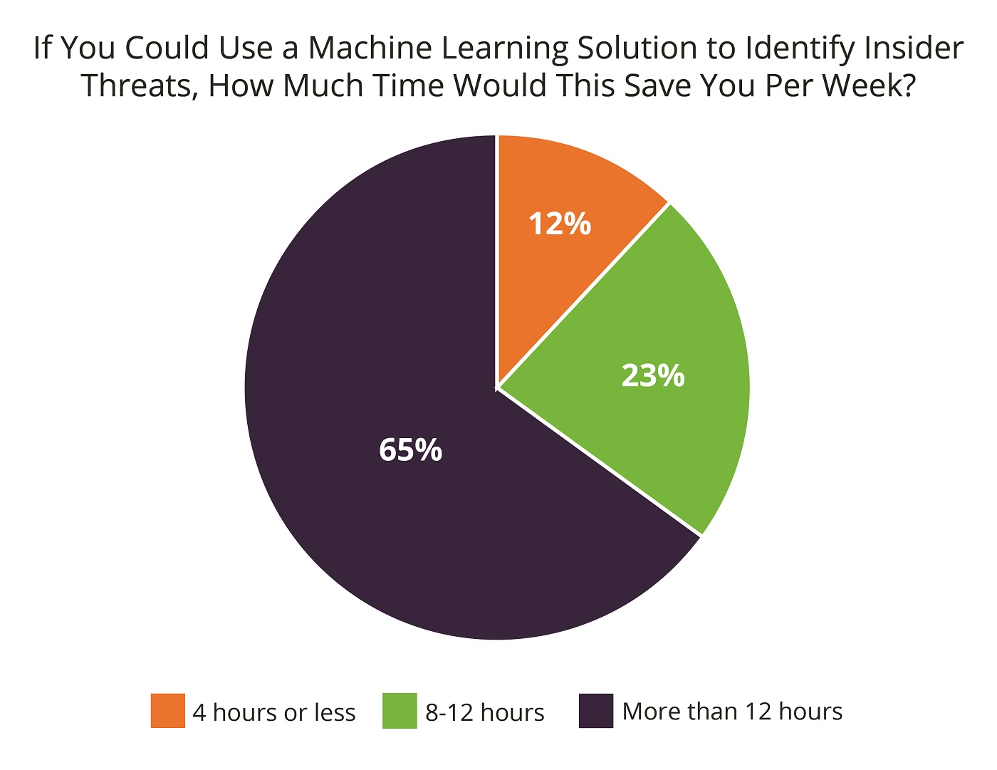 insider threat survey_machine learning