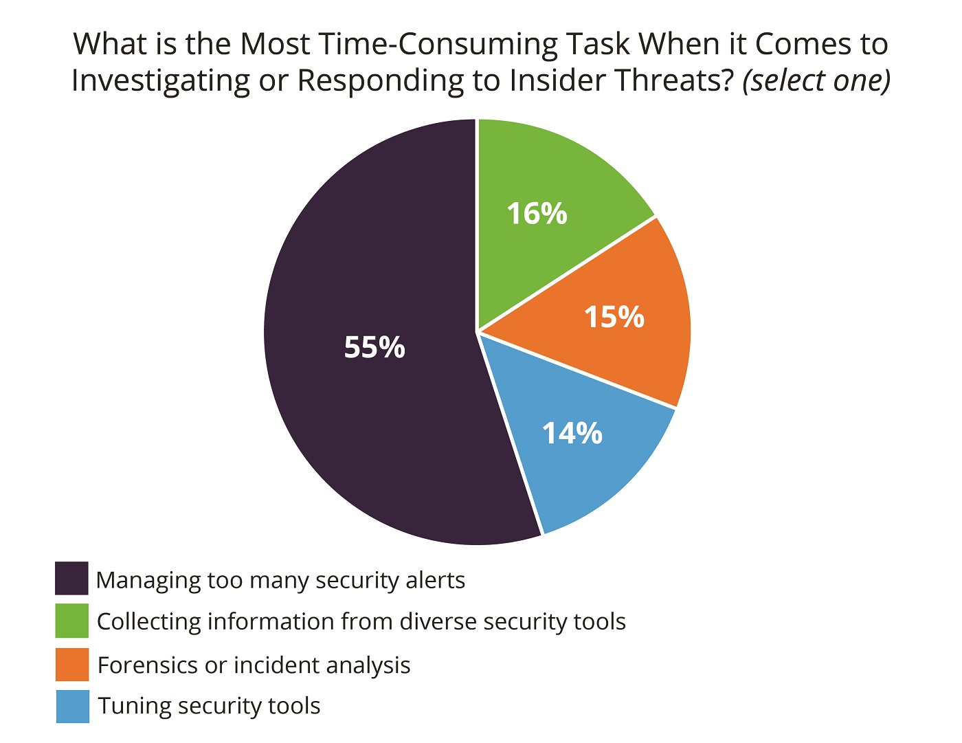 insider threat survey_time consuming task