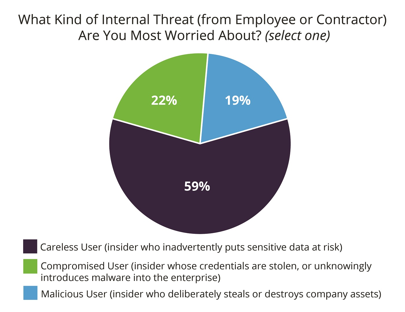 insider threat survey_top concern