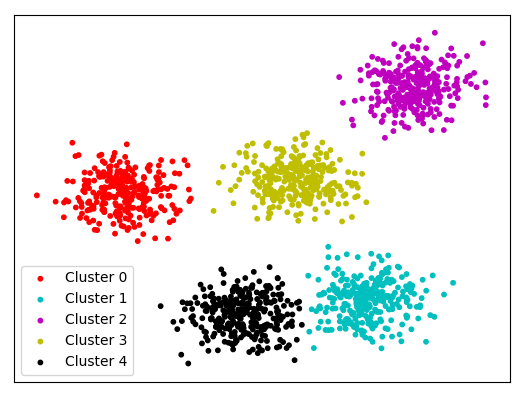Clustering and Dimensi...K Means Clustering
