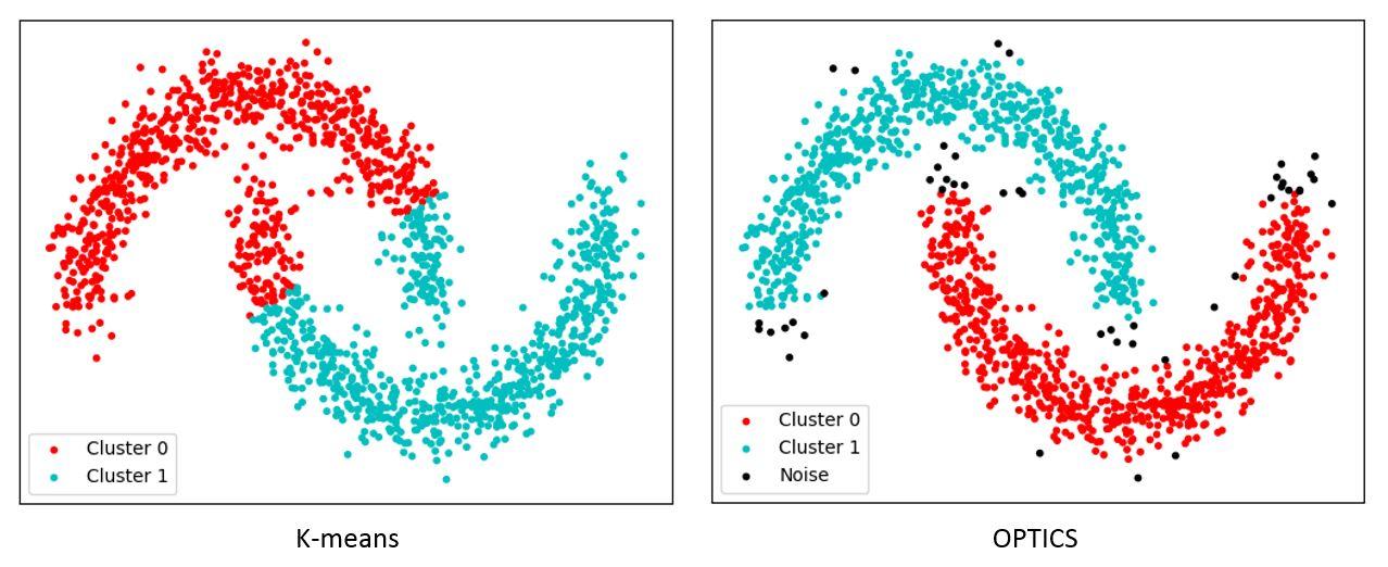 """Résultat de recherche d'images pour """"Example of Clustering via a centroid-based ( K-means ) algorithm versus a density-based ( OPTICS ) algorithm"""""""