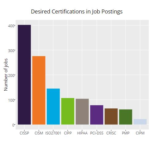 GDPR - desired certifications