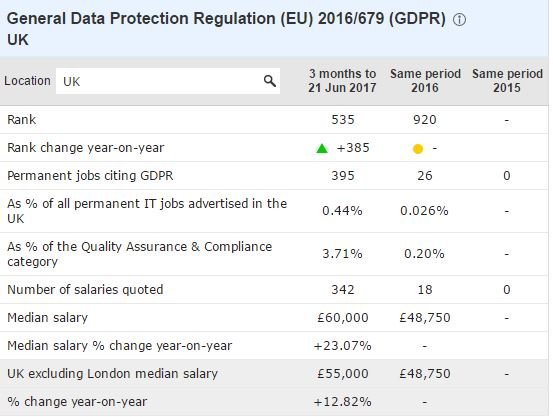 GDPR-related job vacancies - UK