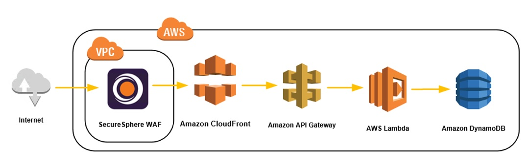 SecureSphere WAF deployment architecture to protect AWS API Gateway - 4
