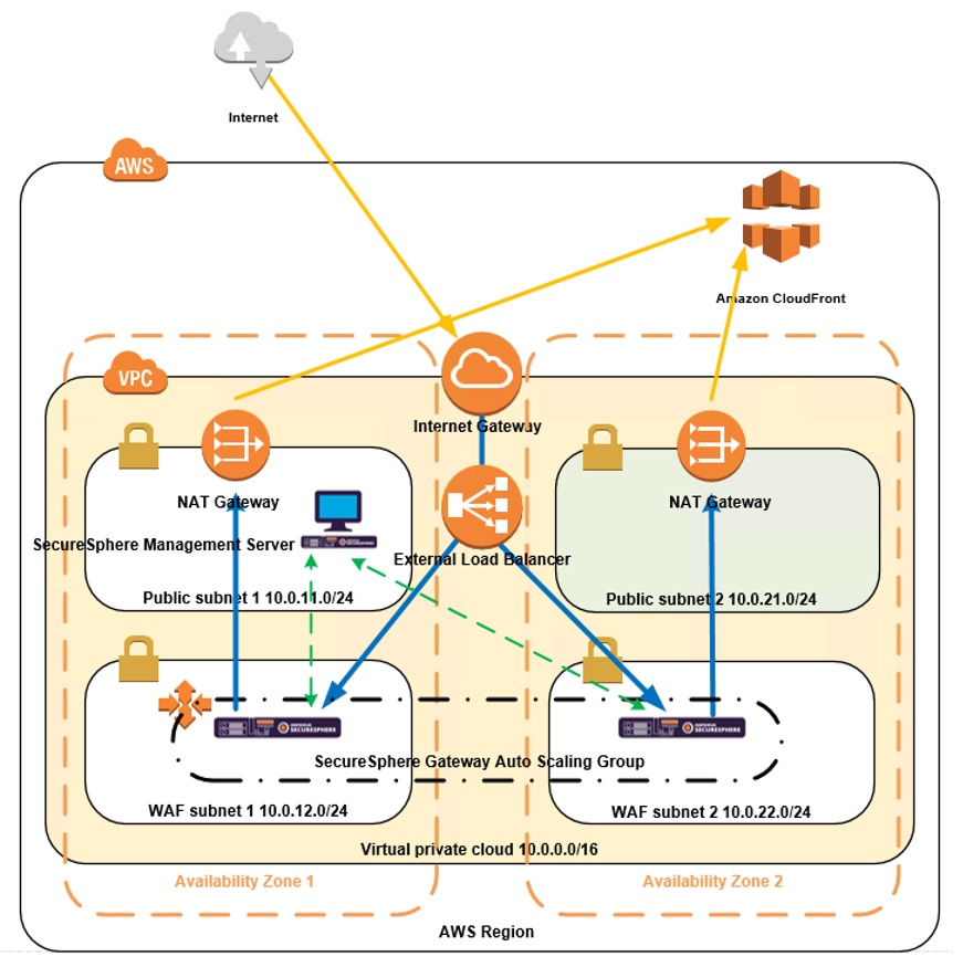 architecture diagram of SecureSphere WAF deployment on AWS - 5