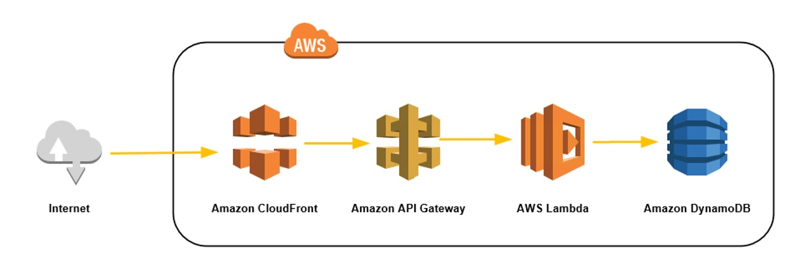 deployment pattern using AWS API Gateway - 1