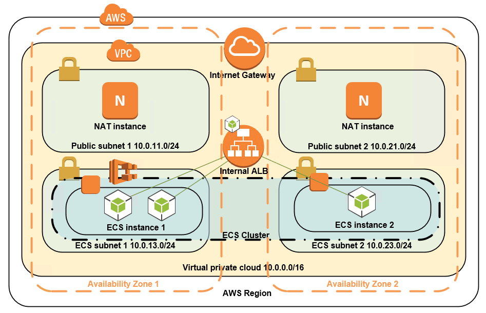 How to Protect AWS ECS with SecureSphere WAF | Imperva