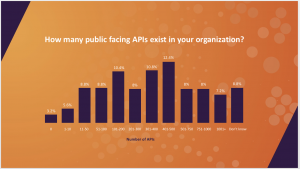 The API security survey revealed that on average companies manage 363 different APIs, and that two-thirds (69 percent) of organizations are exposing APIs to the public and their partners.