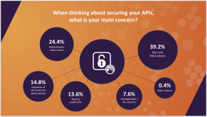 Asked about their main API security concern, respondents stated they are most worried about DDoS attacks and bots while 24 percent said they are most concerned about authentication enforcement.