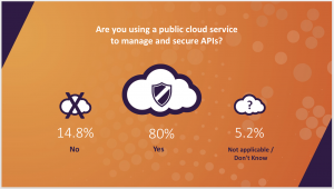 Eighty percent of organizations use a public cloud service to protect the data behind their APIs with most people using the combination of API gateways (63.2 percent) and web application firewalls (63.2 percent