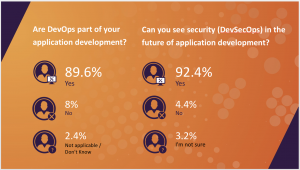 92 percent of IT professionals believe that DevSecOps, the combination of development, security and operations, will play a part in the future of application development.