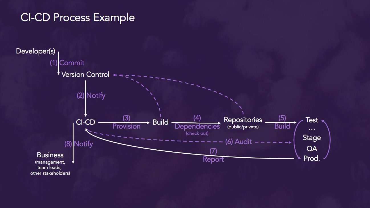 devops CI_CD Process example