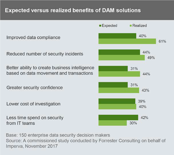expected versus realized benefits of DAM solution