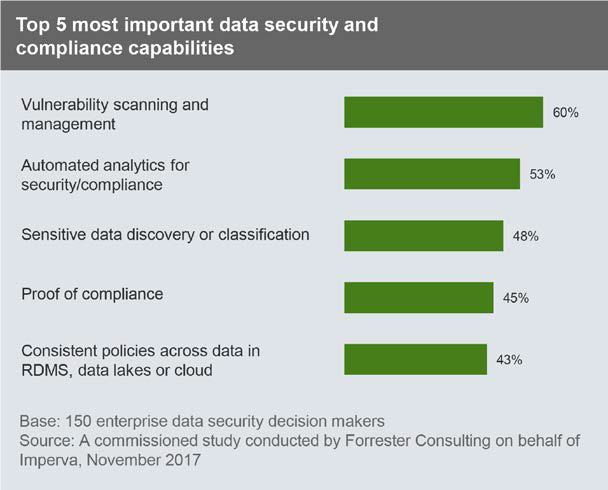 top 5 data security and compliance capabilities