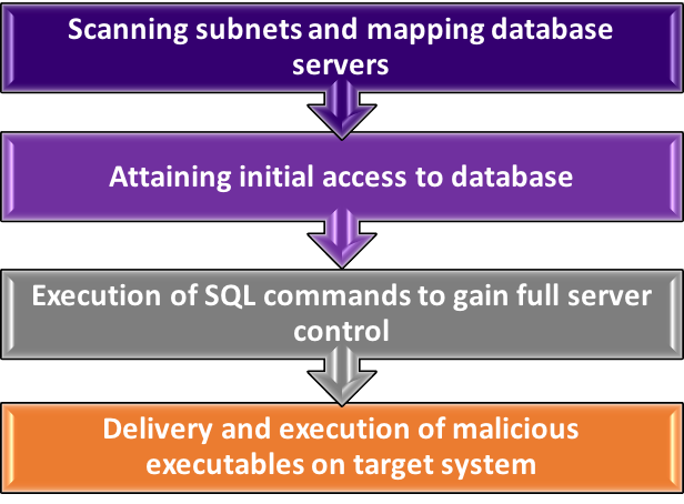 A Deep Dive into Database Attacks [Part II]: Delivery and
