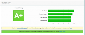 Figure 4: A SSL Labs A+ Grade with SecureSphere WAF