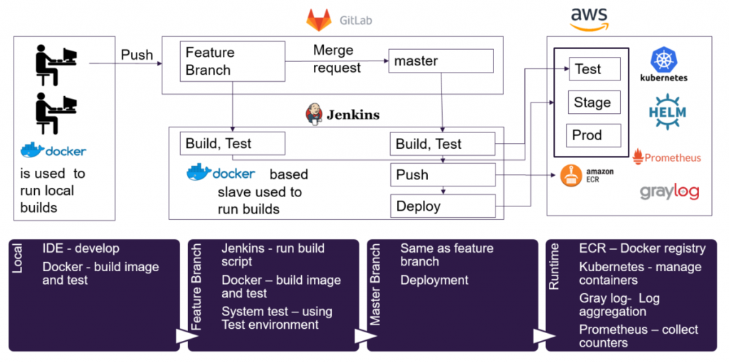New Docker-based Dev Pipeline: Microservice Projects Just