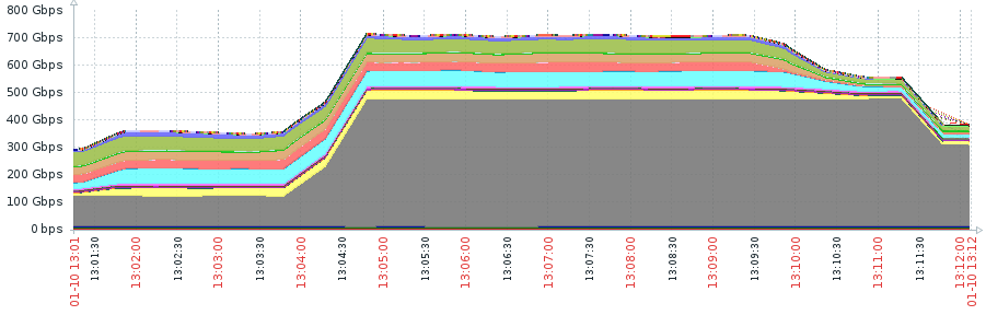 Updated: This DDoS Attack Unleashed the Most Packets Per