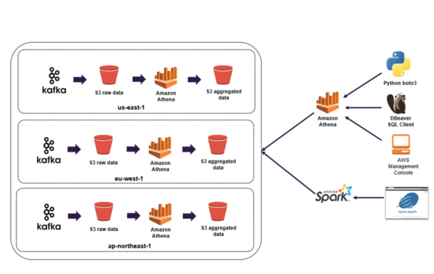 How Our Threat Analytics Multi-Region Data Lake on AWS Stores More