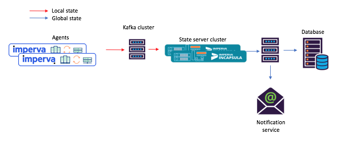 Not just for Processing: How Kafka Streams as a Distributed Database