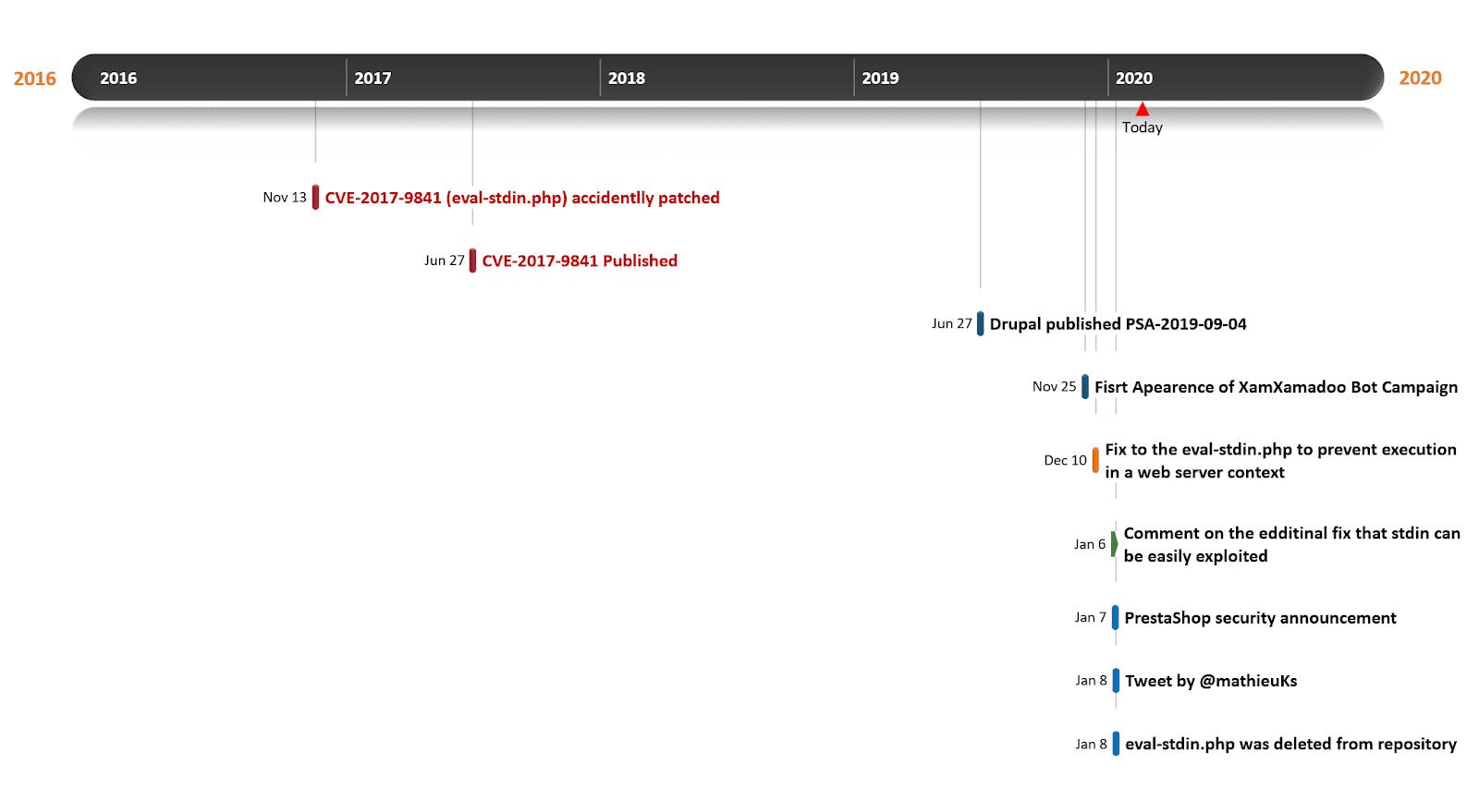 CVE 2017 9841网络服务器