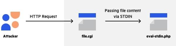 PHPUnit攻击流程图