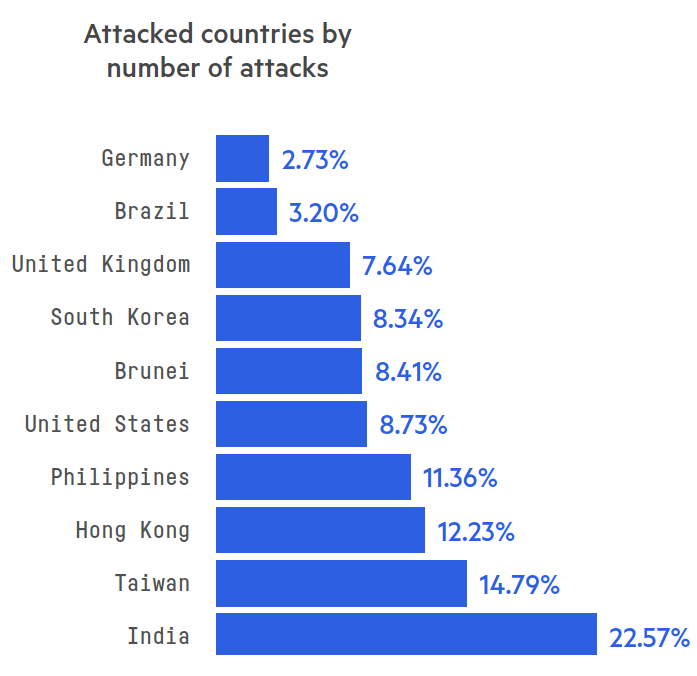 Attacked countries by number of attacks