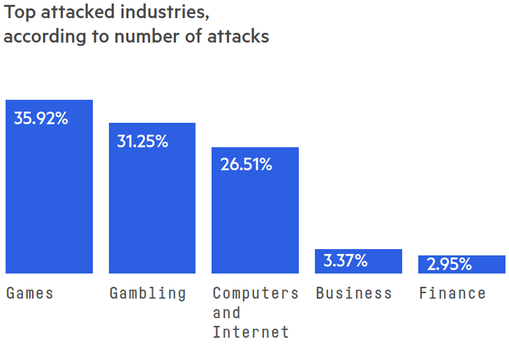 Top attacked industries